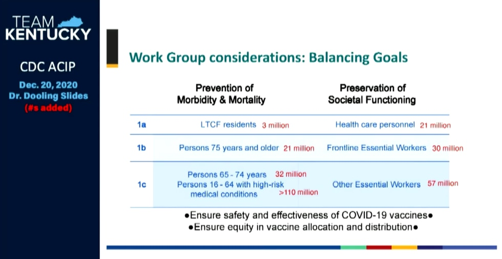 Balancing mortality and preservation of societal functioning in COVID-19 vaccine distribution...