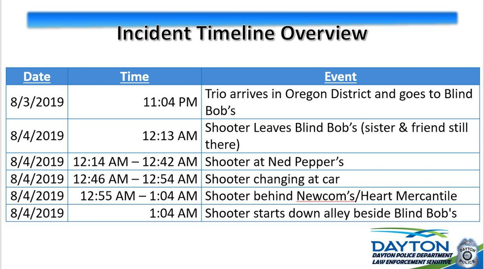 This is the timeline of the events leading up to the shooting in Dayton's Oregon District on...
