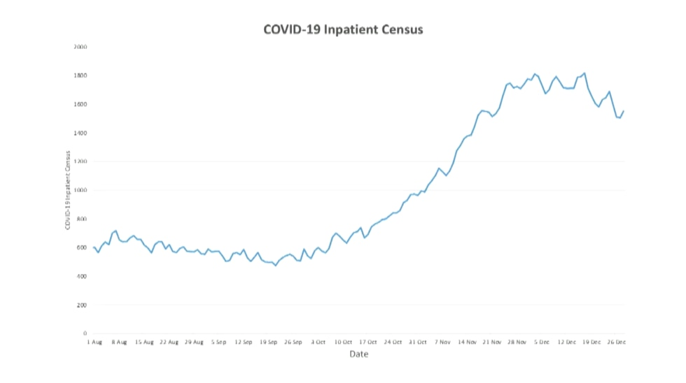 Inpatient COVID-19 hospital bed usage in Kentucky