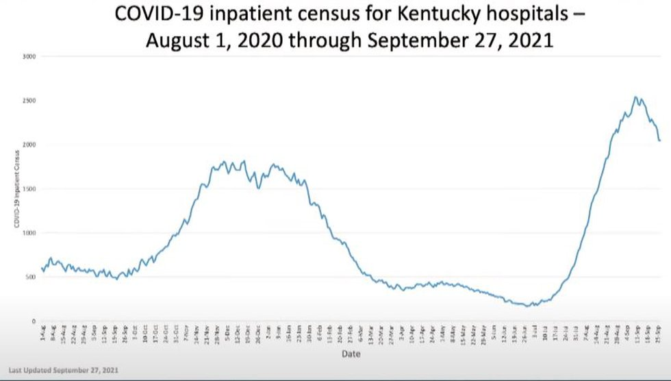 Hospitalizations due to COVID-19 in Kentucky