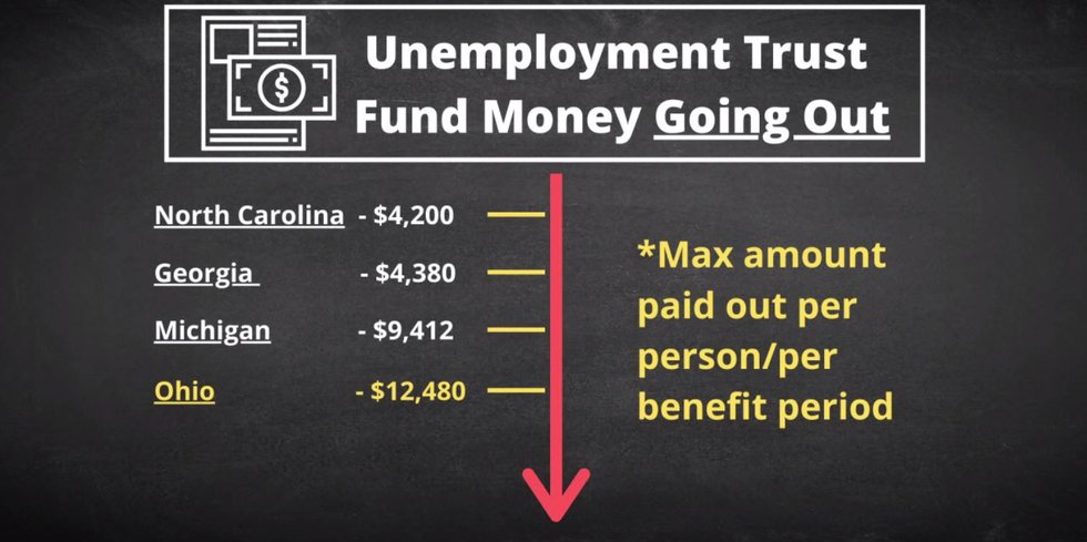 North Carolina, Georgia, and Michigan all pay out less in unemployment benefits than Ohio.  But...