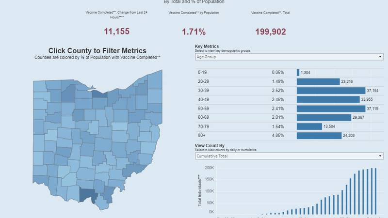 For the first time the Ohio Department of Health is releasing data to show how many people have...