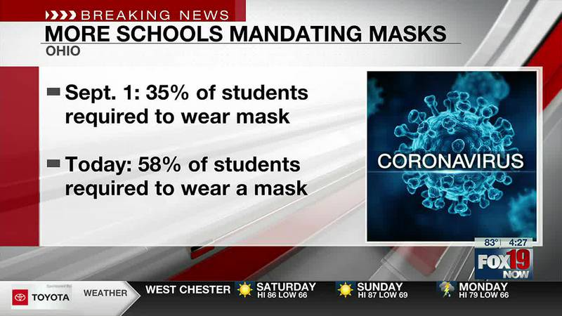 Nearly 58% of Ohio public school students required to wear masks