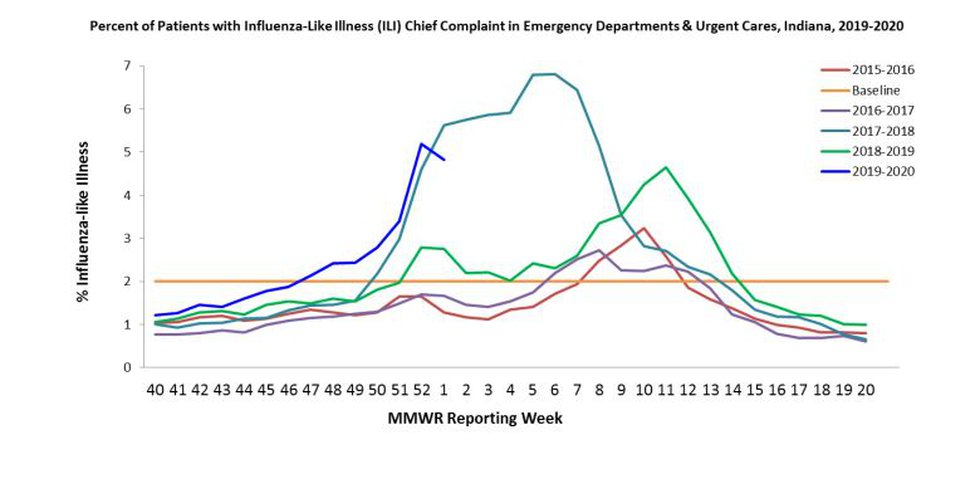 These are the number of flu cases that ERs and Urgent Cares have seen for the 2019-2020 flu...