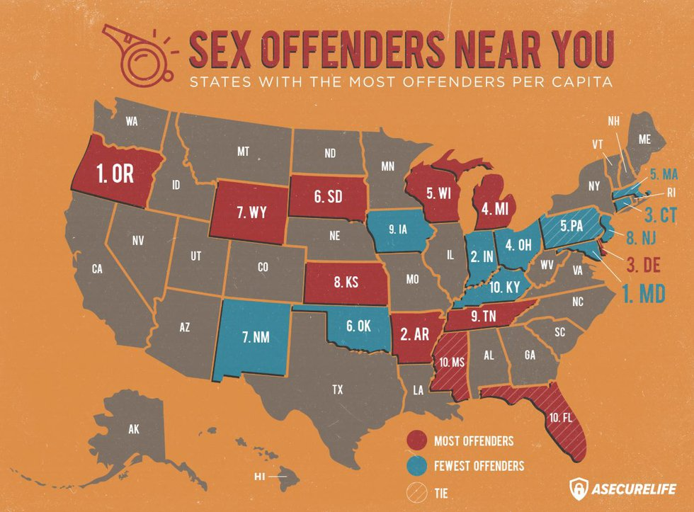 Ohio has the fourth fewest sex offenders, per capita, in the country.