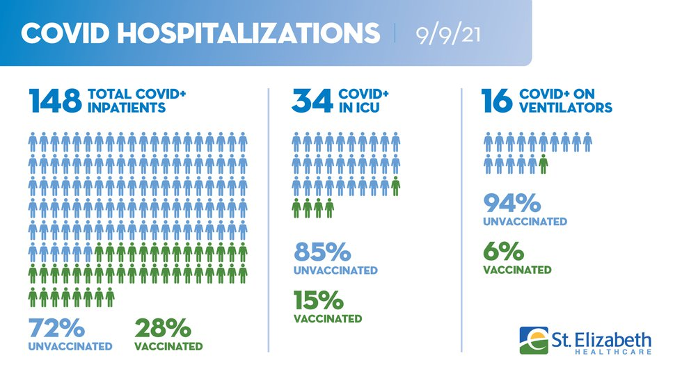 A spokesperson for St. Elizabeth provided this graphic regarding COVID-19 hospitalizations. He...