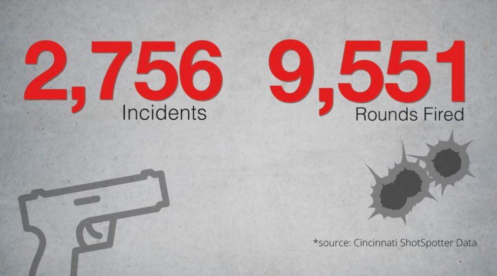 ShotSpotter data of shooting incidents and rounds fired in Cincinnati in the first 200 days of...