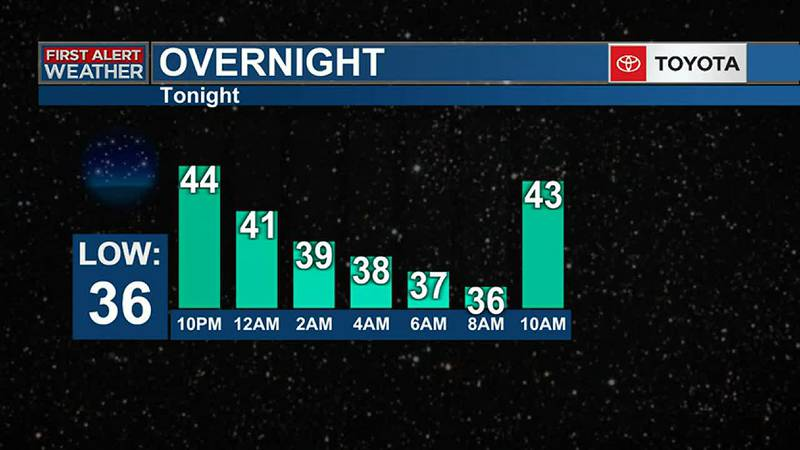 OVERNIGHT FORECAST UPDATE - A Clear and Frosty Start