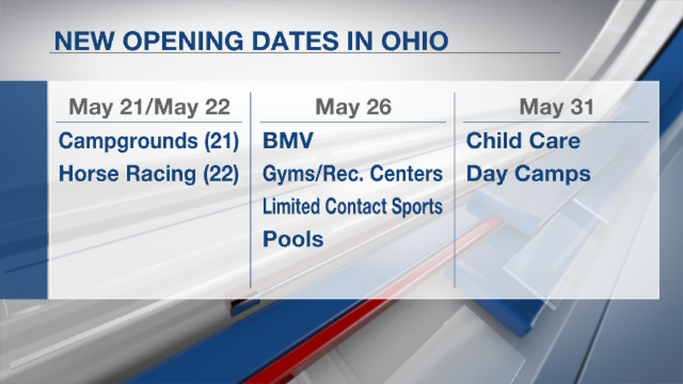 Gov. Mike DeWine announced several reopening dates for Ohio