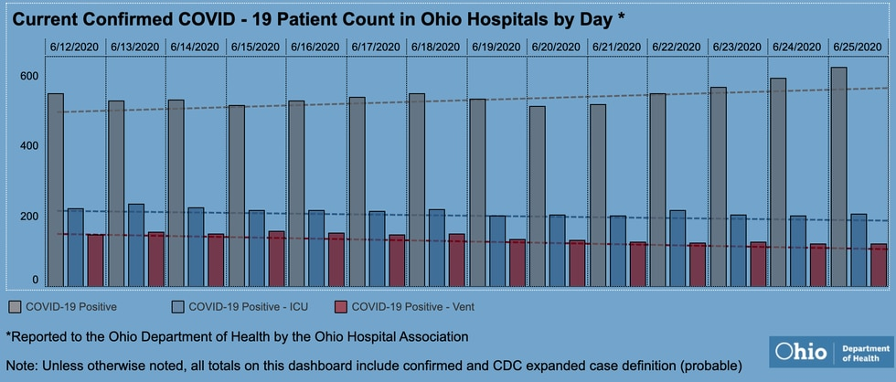 Ohio's hospitalizations number is above 600 for the first time in weeks.