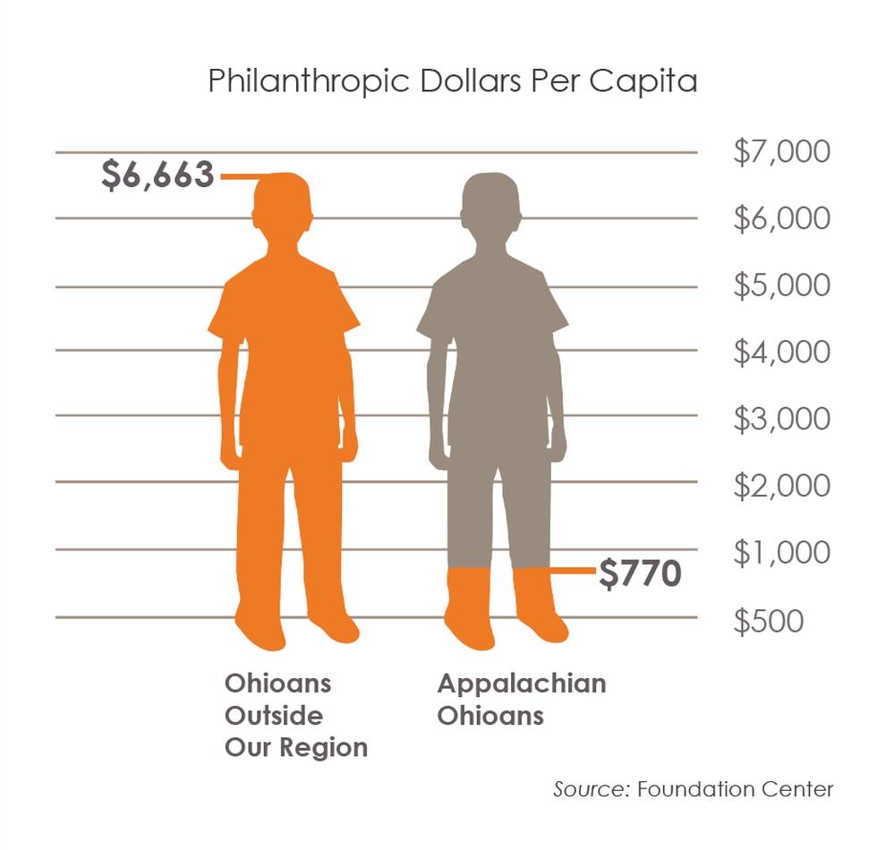 The Appalachian region has 90% less philanthropic assets per capita than the rest of Ohio,...