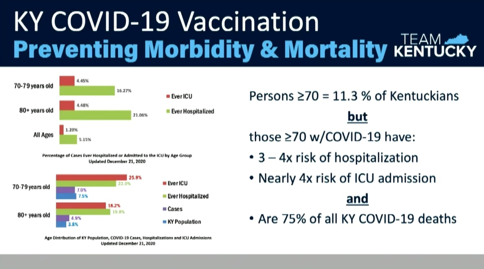 Preventing morbidity and mortality in persons aged 70 and older.