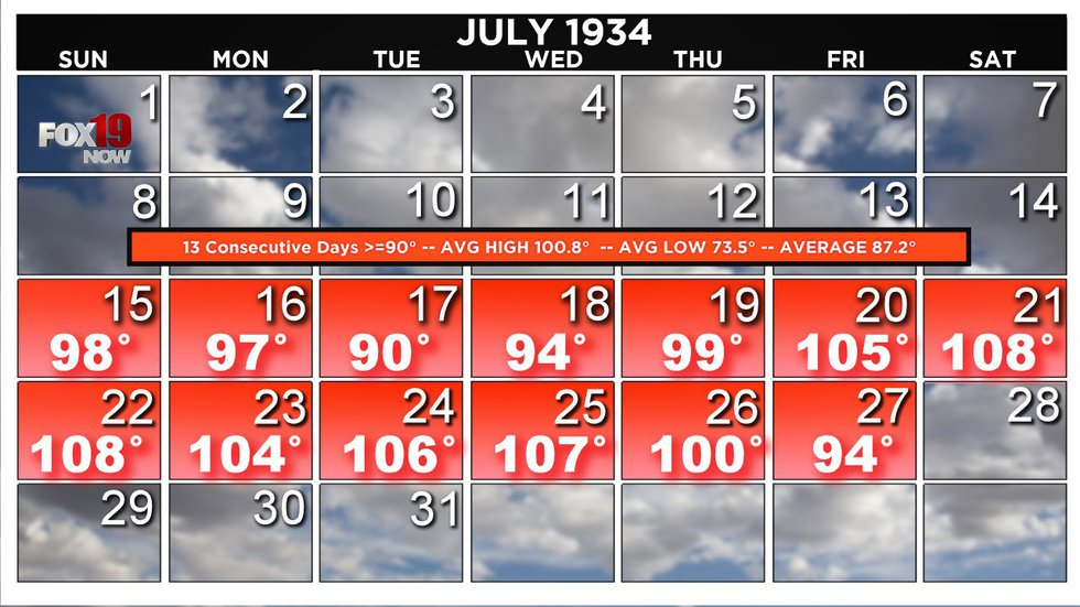 The 1934 heatwave brought 13 days with an average temperature above 100 degrees.